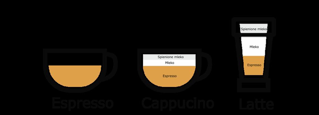 rodzaje_kawy